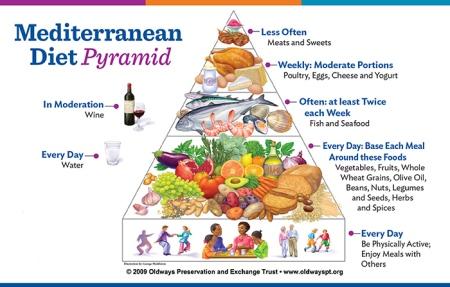 e4ef4-mediterranean-diet-pyramid